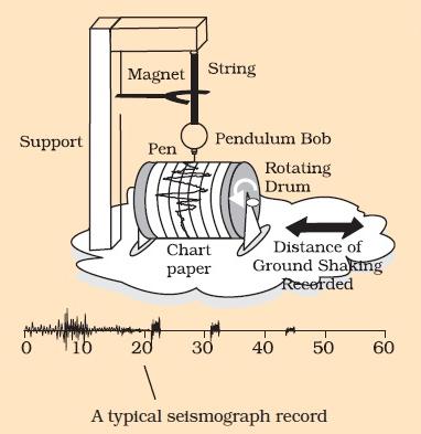 Figure 27 Seismograph