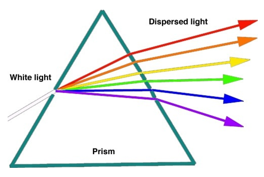 Figure 11 Dispersion of Light