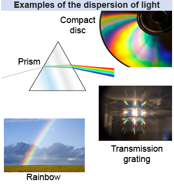 Examples of dispersion of light:
