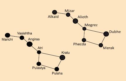 Figure 9 Saptarishi