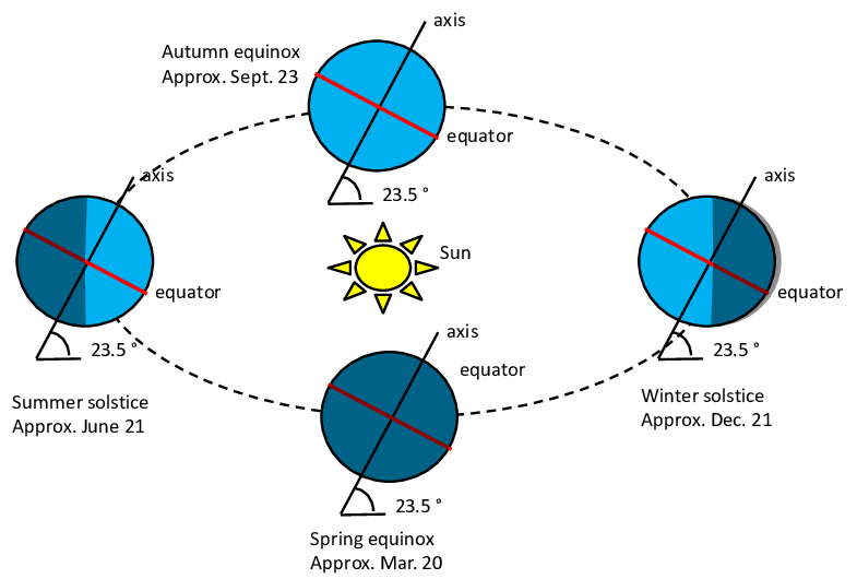 Figure 18 Change in Seasons Due to Earth's tilted axis