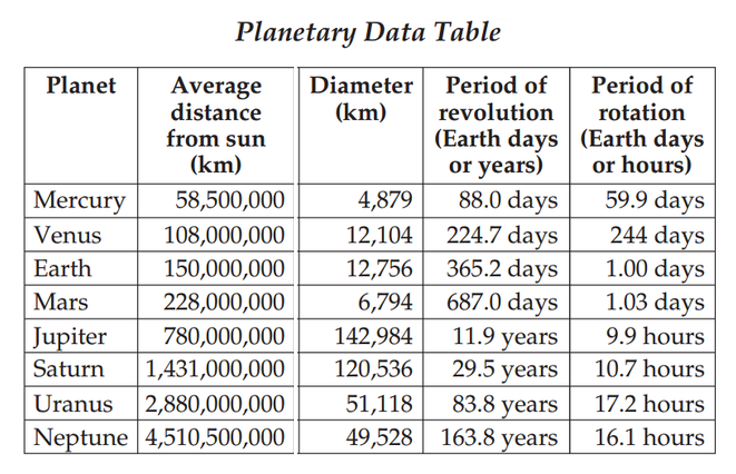 Figure 19 Period of Rotation, Revolution and Distance of all the Planets