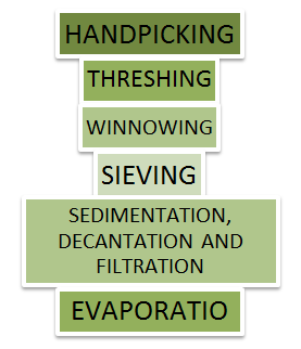 Figure 2 Methods of Separation