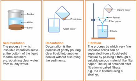 Figure 7 Sedimentation, Decantation and Filtration