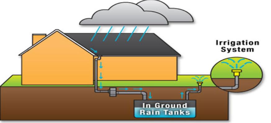 Figure 6 Rainwater harvesting