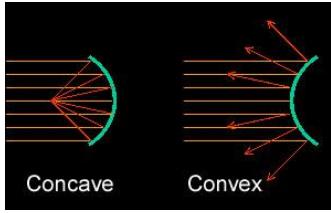 Concave and Convex Mirror