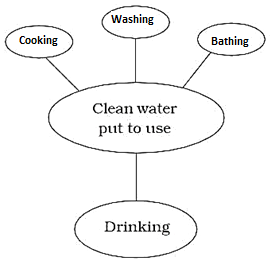 Usage of clean water