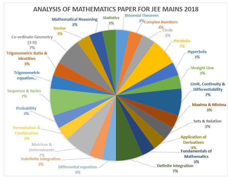 Analysis of Mathematics Paper for JEE Main 2018