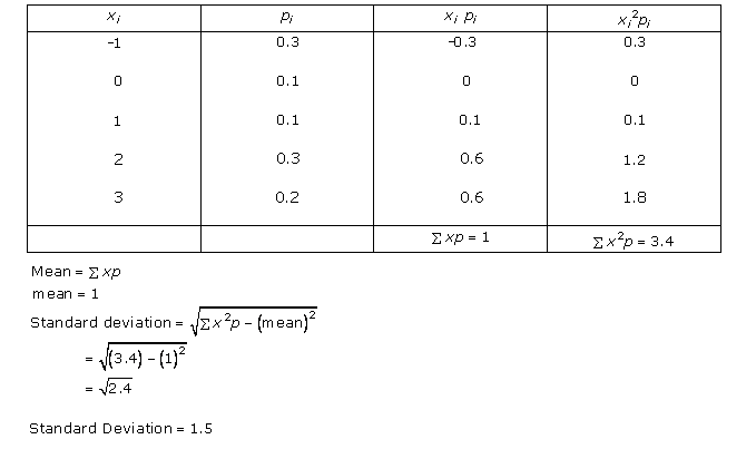 Mean and Variance of a Random Variable Exercise 32.2.Q.1.iv
