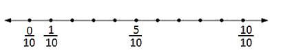 Number line(i)