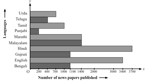 Number of the newspaper published