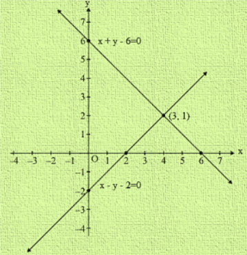 Graph of the equation x + y = 4