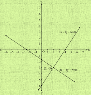 Two lines intersect at 2x+3y +5 = 0