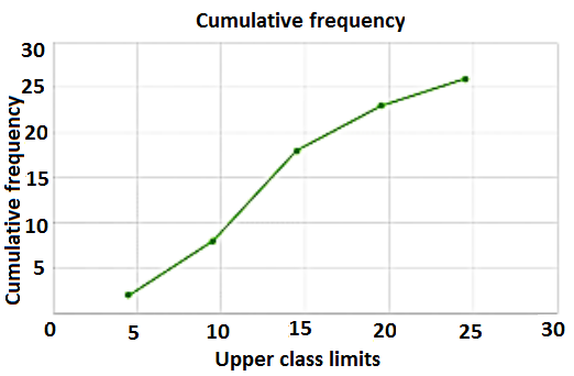 Graph of Ogive