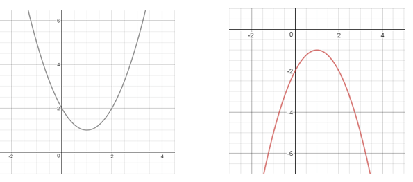 Case 3: When the graph does  not intersect the x-axis at any point