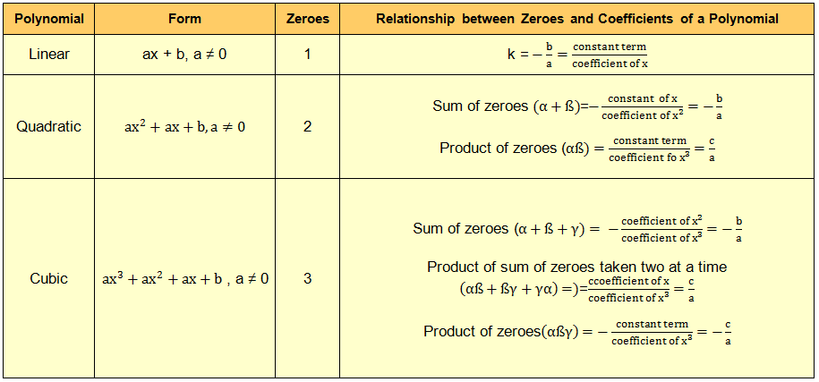 Relationship between Zeroes and Coefficients of a Polynomial