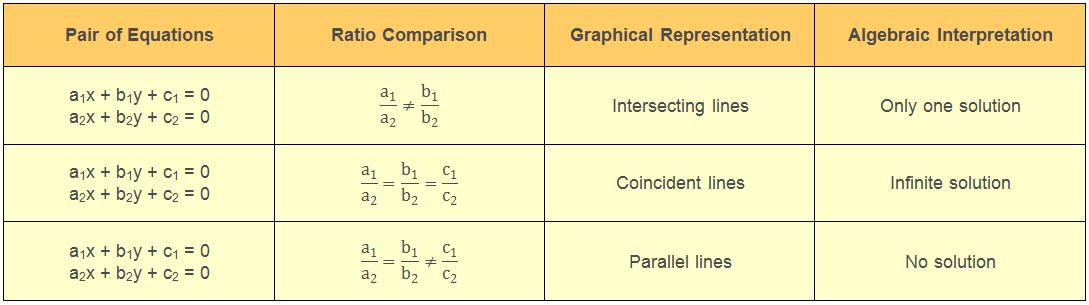 y Interpretation of the pair of equations