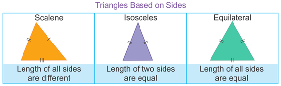 There are three types of Triangles on the basis of the length of the sides