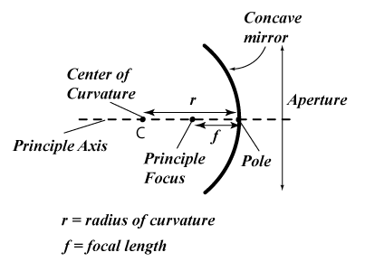 Image showing pole, principal axis, centre of curvature, aperture and principal focus in concave mirror