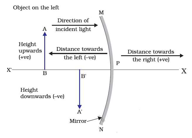 Mirror formula and magnification