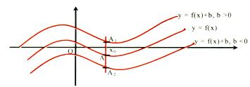 graph-of-y=f(x)
