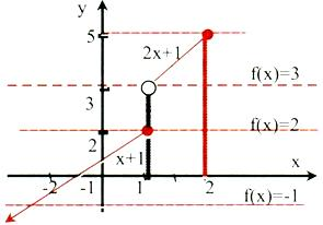 the-graph-of-f(x)
