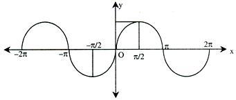 sinx-curve