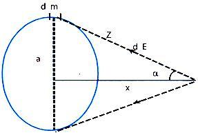 gravitational-field-of-ring-on-its-axis