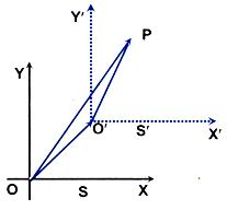 Position Vector of the Particle P with Respect to S