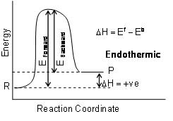 131_endothermic reaction.JPG