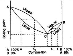 1627_Boiling point composition curves in binary solution of type-II.JPG