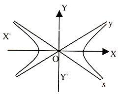 1788_Rectangular hyperbola.JPG