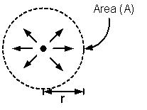 Area of Metal Surface