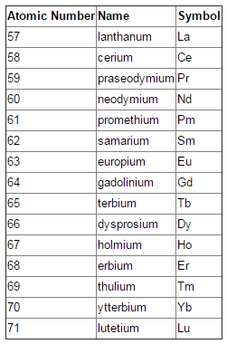 List of elements in the Lanthanide Series