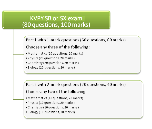 KVPY SB exam pattern or KVPY SX exam pattern