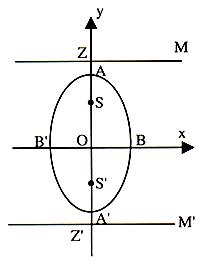 An ellipse in which b> a