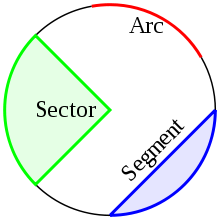 Arc, Sector & Segment of a circle