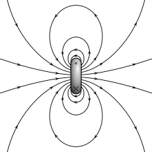 The magnetic field of a current loop