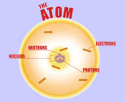 IIT JEE Structure of Atom and Nucleus - Free Online Study