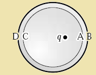 A Positive Point Charge q is Placed off Center Inside an Uncharged Metal Sphere