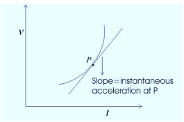Velocity-Time Graph for Instantaneous Acceleration