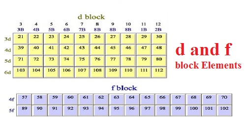 Inorganic chemistry study material for iit jee askiitians d and f block elements urtaz Images