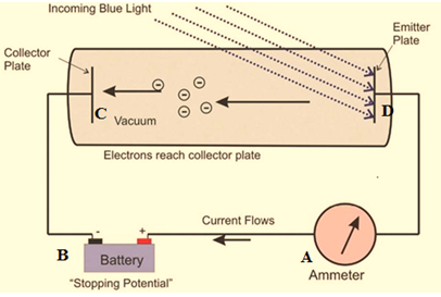 Experimental View of Photoelectric Effect