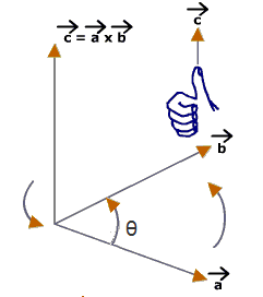 Cross Product Between Two Vectors