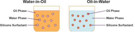 Water-in-oil (W/O) type emulsions