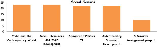Social Science Syllabus