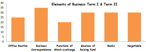 Elements of Business Syllabus