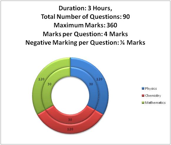 JEE Main 2014 Exam Format