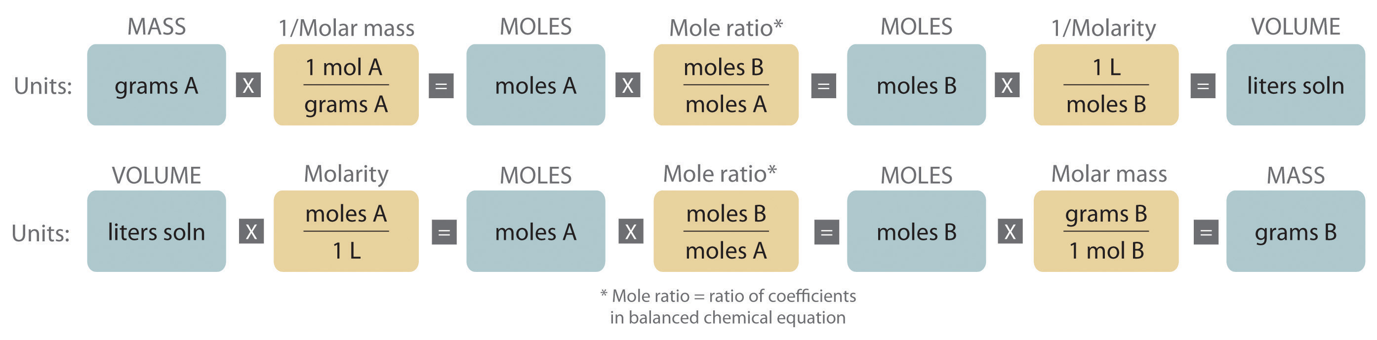 Mass – Volume Relationship