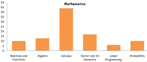 Mathematics class 12th Marking Scheme 2015